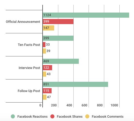 facebook post stats