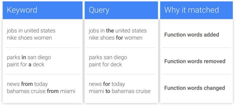 google-adwords-function-words-exact-match-800x360