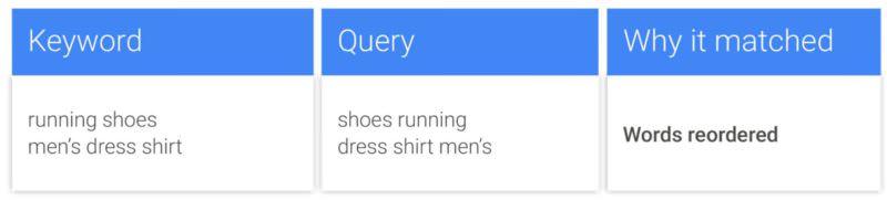 google-adwords-reorder-words-exact-match-800x181